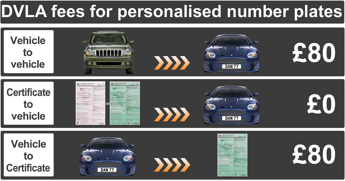 DVLA number plate fees from 2015
